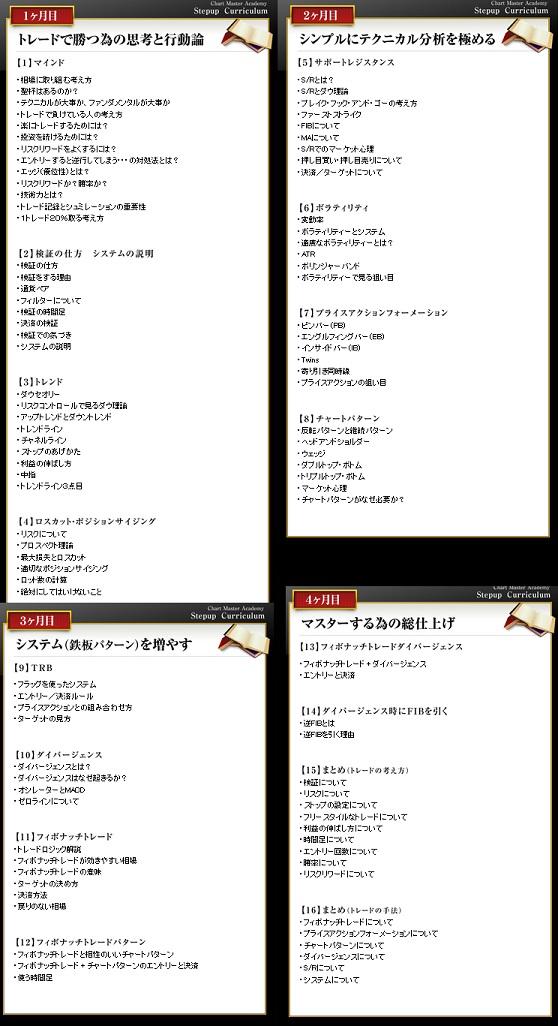 根崎優樹 フリスタFX チャートマスターアカデミー CMA